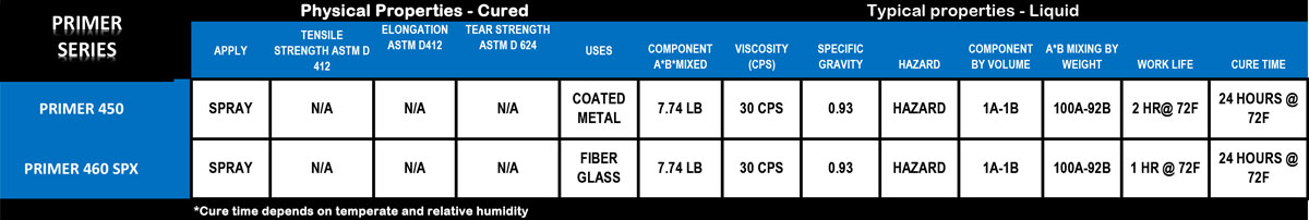 Primer Series Comparison - For Use on Coated Metal or Fiber Glass